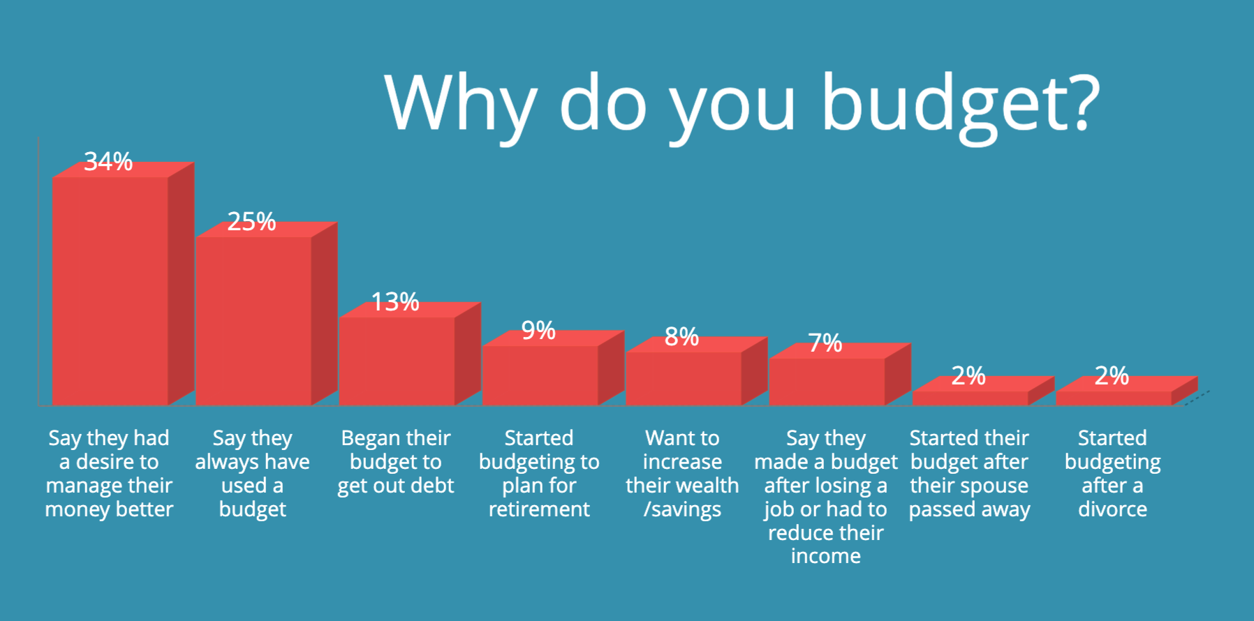 how to make a budget - debt source