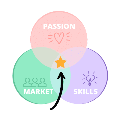 how to start a blog and make money passion
